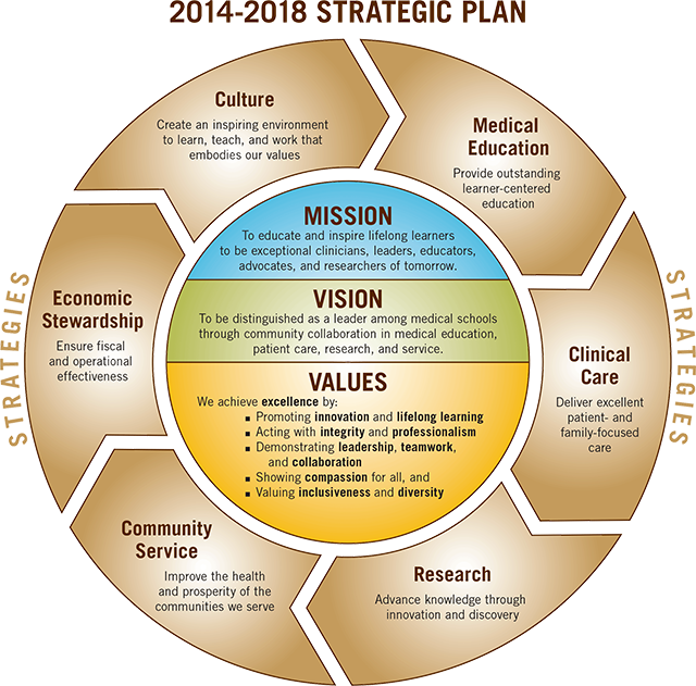 Mission Vision Values Strategy Pictures To Pin On