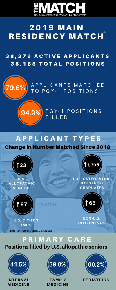 NRMP Match Day 2019 Infographic
