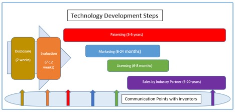 Tech Development Steps