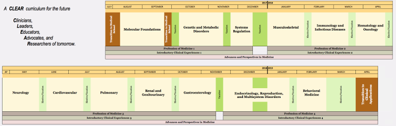MD Curriculum Map (Years 1 and 2)